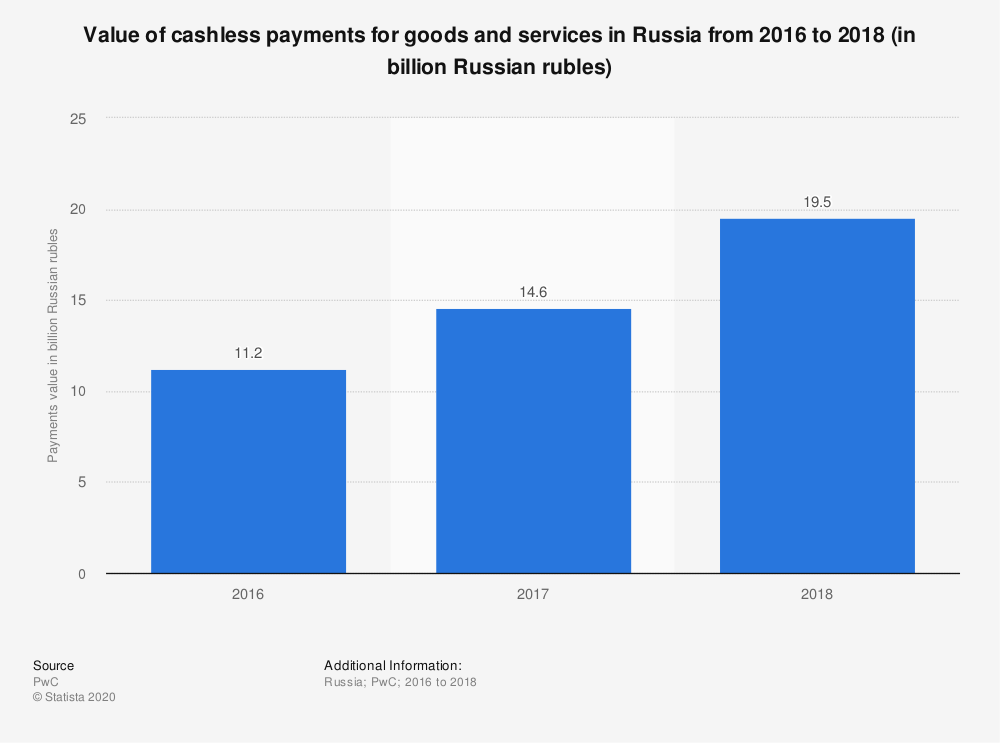Statistic: Value of cashless payments for goods and services in Russia from 2016 to 2018 (in billion Russian rubles)   Statista