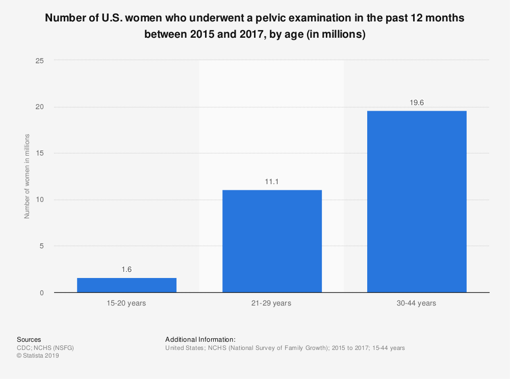 Statistic: Number of U.S. women who underwent a pelvic examination in the past 12 months between 2015 and 2017, by age (in millions) | Statista