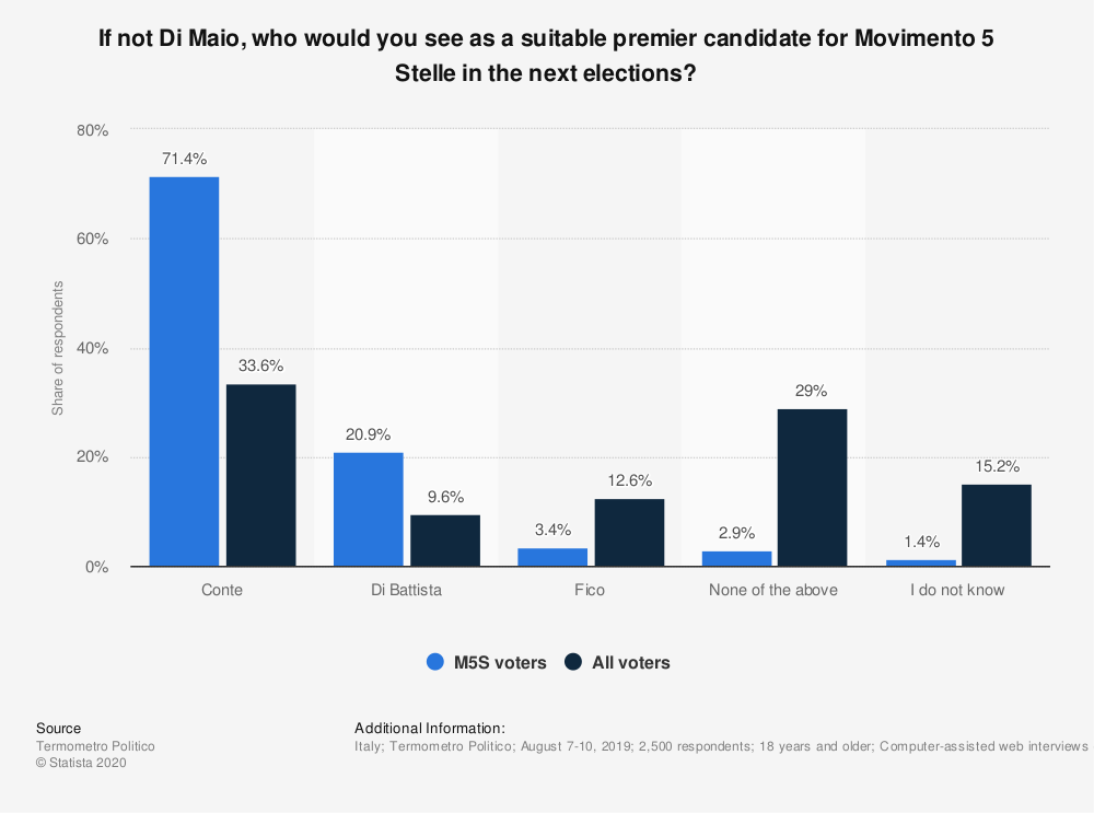 Statistic: If not Di Maio, who would you see as a suitable premier candidate for Movimento 5 Stelle in the next elections? | Statista