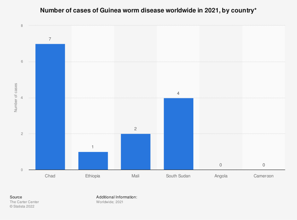 Statistic: Number of cases of Guinea worm disease worldwide in 2018, by country | Statista