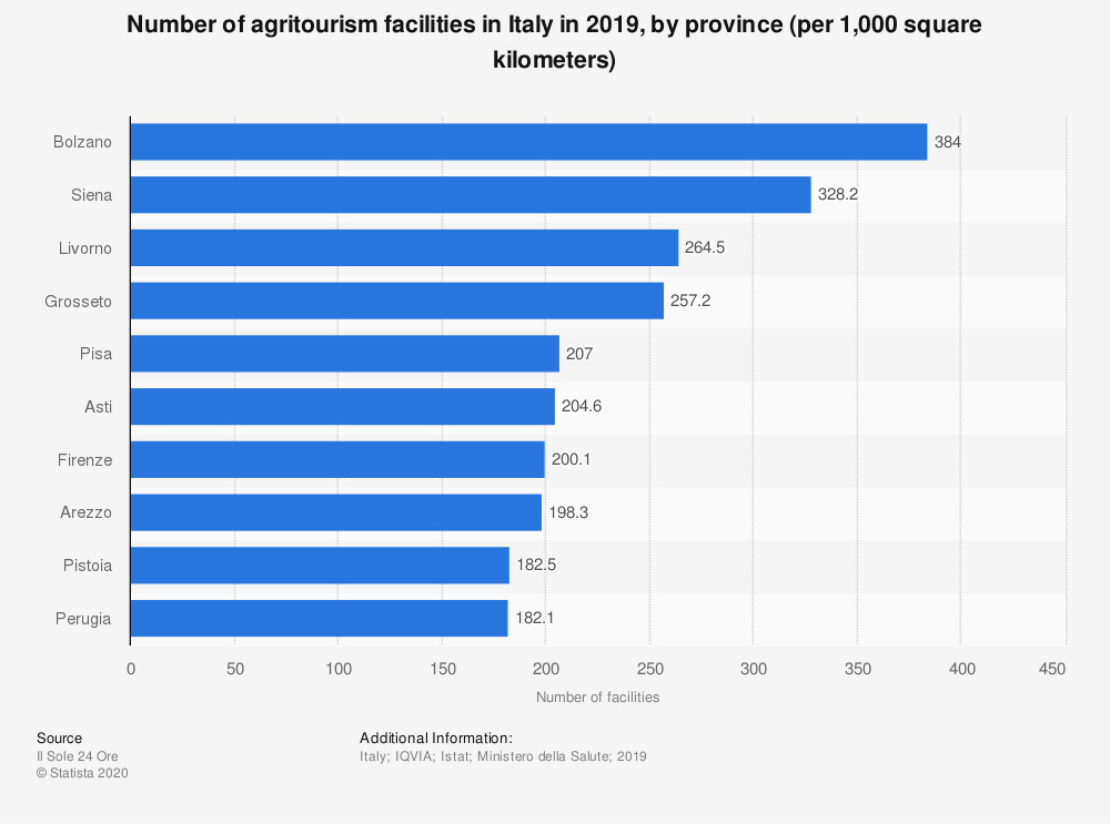 Statistic: Number of agritourism facilities in Italy in 2019, by province (per 1,000 square kilometers)  | Statista