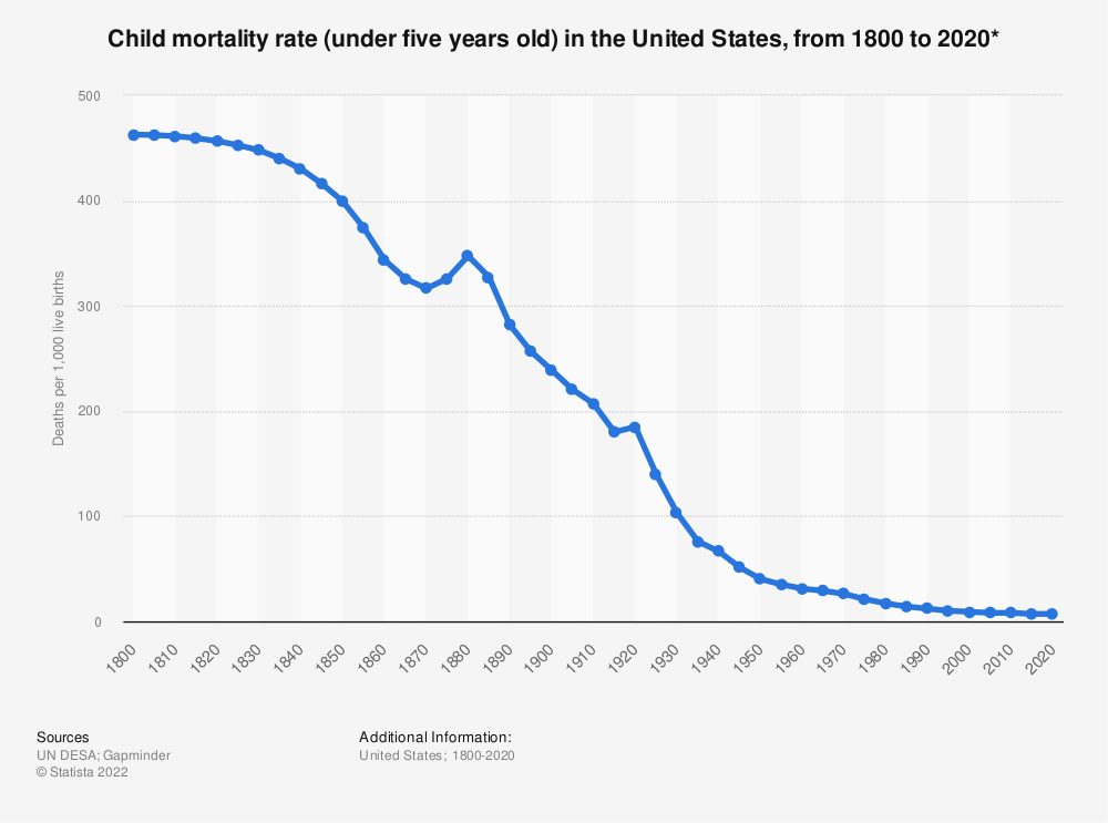 Statistic: Child mortality rate (under five years old) in the United States, from 1800 to 2020* | Statista