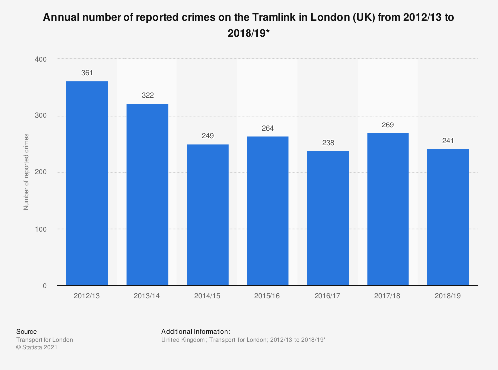 Statistic: Annual number of reported crimes on the Tramlink in London (UK) from 2012/13 to 2018/19* | Statista