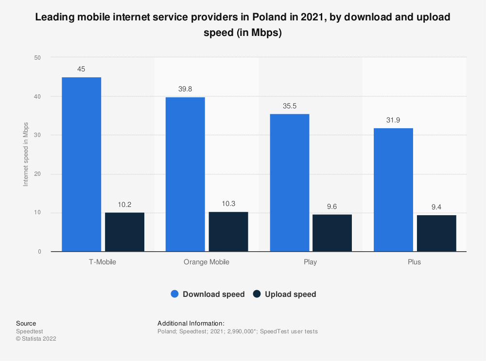 Statistic: Leading mobile internet service providers based on internet speed in Poland between 2018 and 2019, according to SpeedTest (in Mbps) | Statista