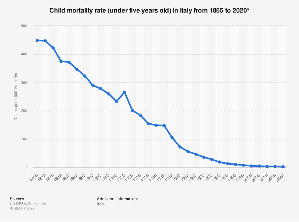 Statistic: Child mortality rate (under five years old) in Italy from 1865 to 2020* | Statista
