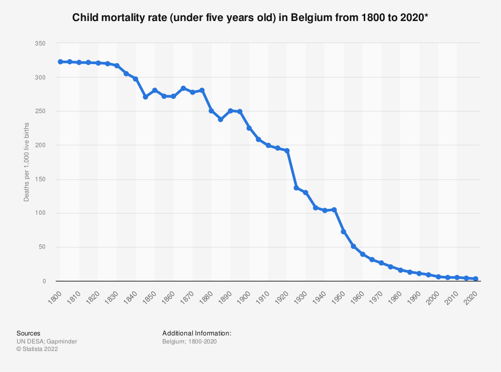 Statistic: Child mortality rate (under five years old) in Belgium from 1800 to 2020*   Statista