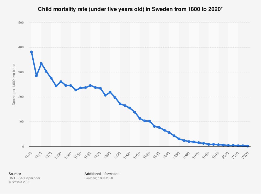 Statistic: Child mortality rate (under five years old) in Sweden from 1800 to 2020* | Statista