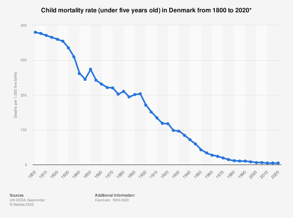 Statistic: Child mortality rate (under five years old) in Denmark from 1800 to 2020* | Statista