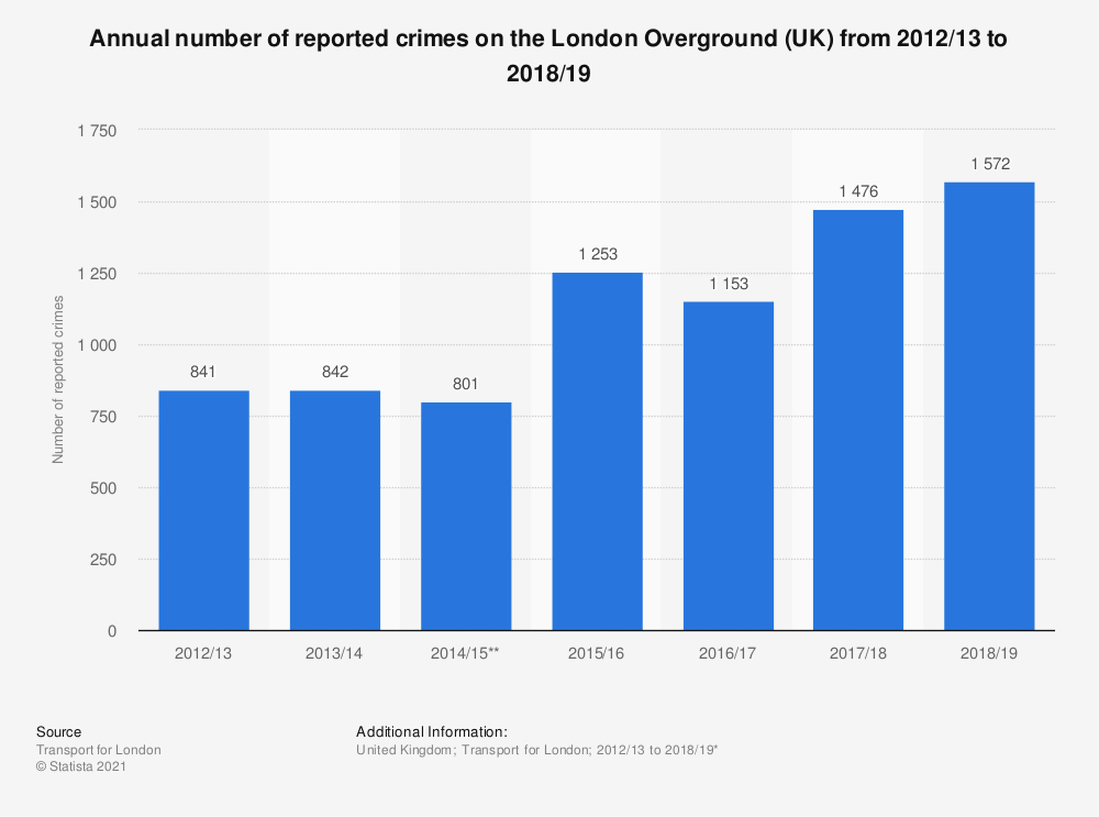 Statistic: Annual number of reported crimes on the London Overground (UK) from 2012/13 to 2018/19   Statista