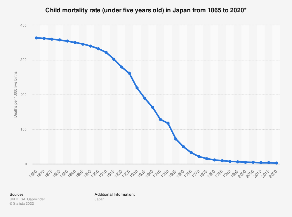 Statistic: Child mortality rate (under five years old) in Japan from 1865 to 2020*   Statista