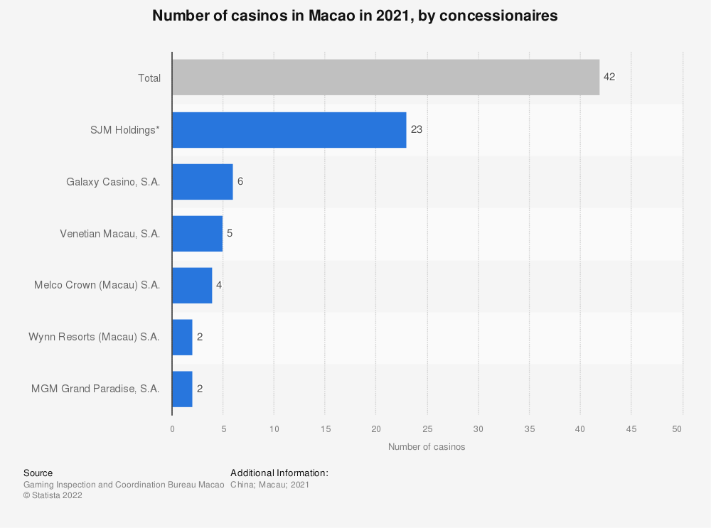Statistic: Number of casinos in Macau in 2018, by concessionaires | Statista