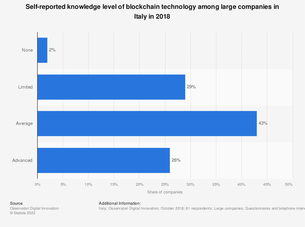 Statistic: Self-reported knowledge level of blockchain technology among large companies in Italy in 2018 | Statista