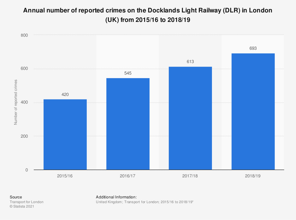 Statistic: Annual number of reported crimes on the Docklands Light Railway (DLR) in London (UK) from 2015/16 to 2018/19 | Statista