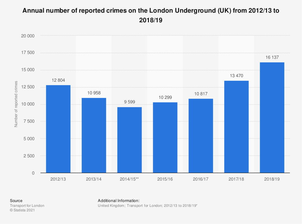 Statistic: Annual number of reported crimes on the London Underground (UK) from 2012/13 to 2018/19 | Statista