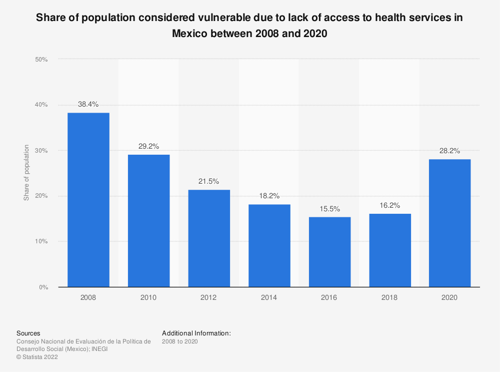 Statistic: Share of population considered vulnerable due to lack of access to health services in Mexico between 2008 and 2018 | Statista