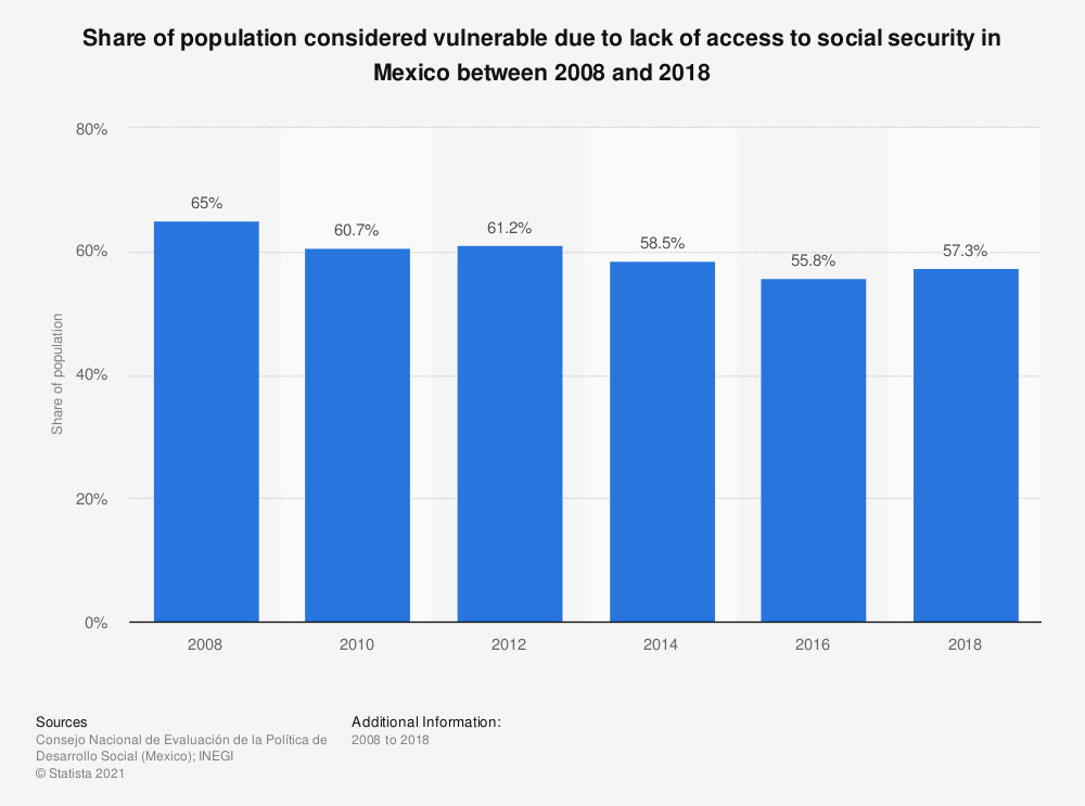 Statistic: Share of population considered vulnerable due to lack of access to social security in Mexico between 2008 and 2018 | Statista