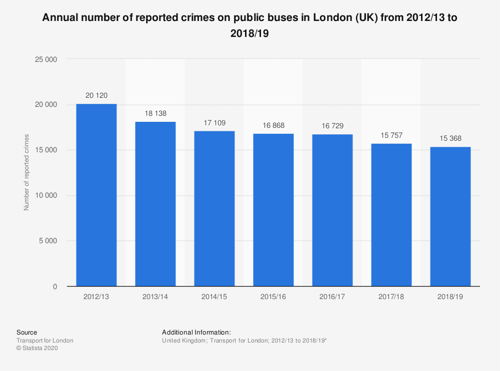 Statistic: Annual number of reported crimes on public buses in London (UK) from 2012/13 to 2018/19 | Statista