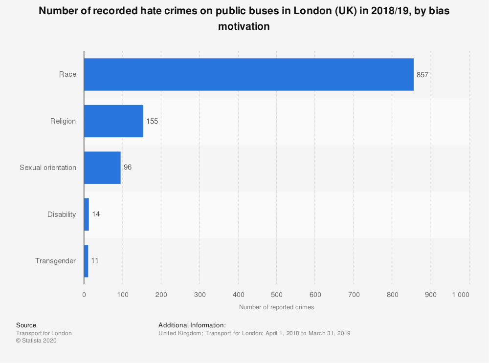 Statistic: Number of recorded hate crimes on public buses in London (UK) in 2018/19, by bias motivation | Statista