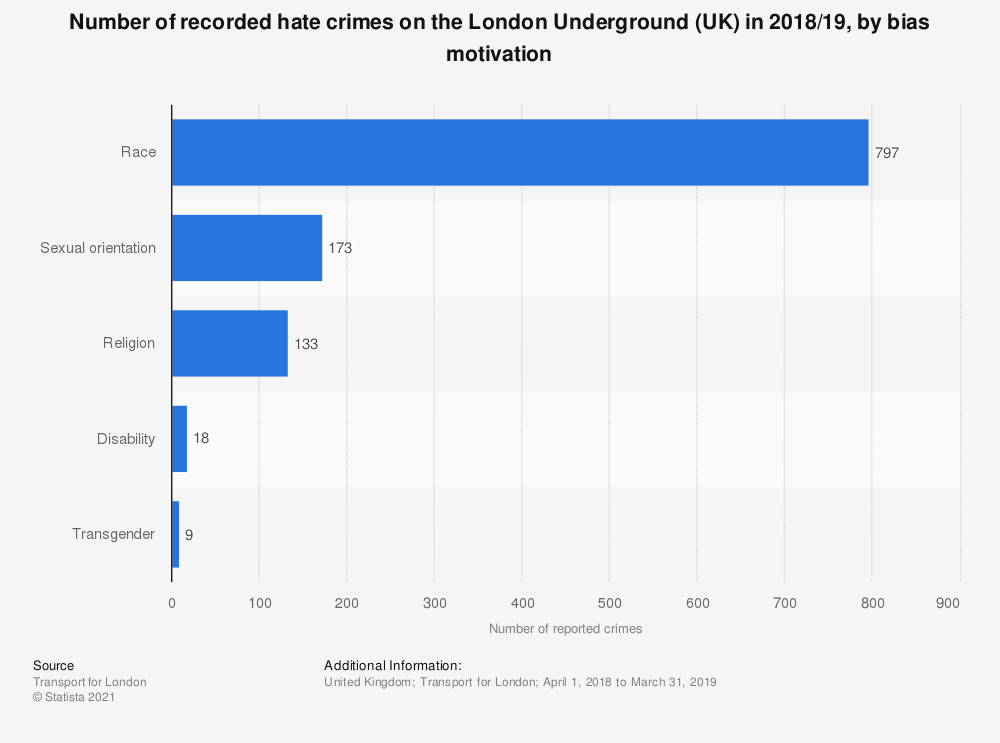 Statistic: Number of recorded hate crimes on the London Underground (UK) in 2018/19, by bias motivation | Statista
