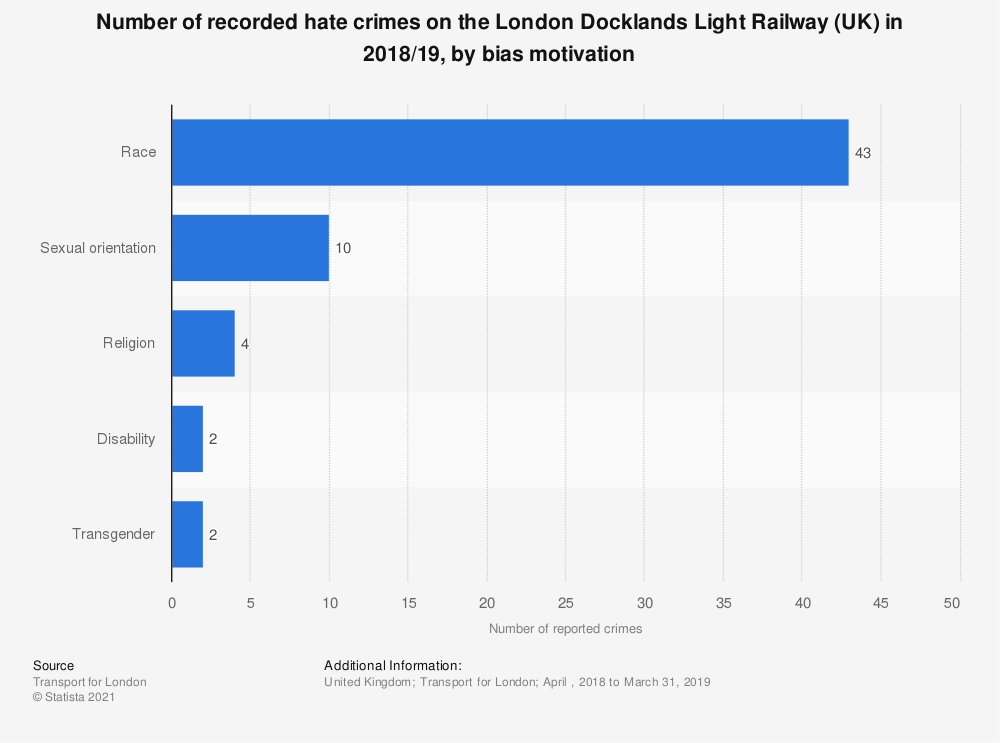 Statistic: Number of recorded hate crimes on the London Docklands Light Railway (UK) in 2018/19, by bias motivation | Statista