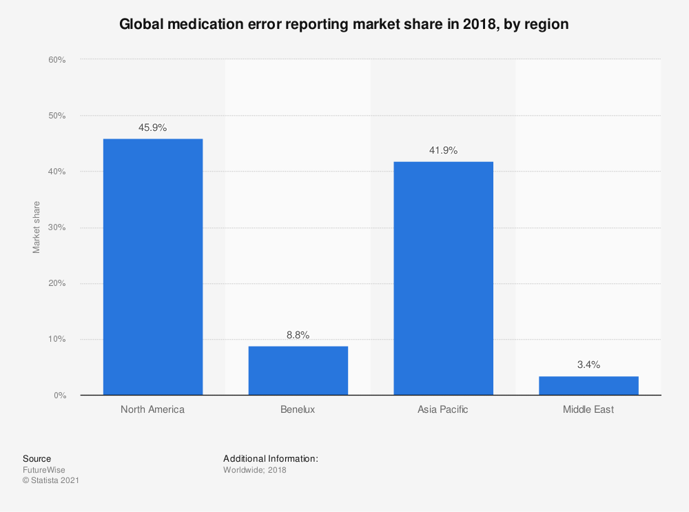 Statistic: Global medication error reporting market share in 2018, by region | Statista