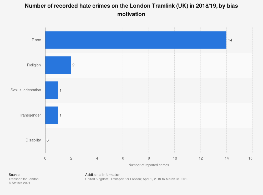 Statistic: Number of recorded hate crimes on the London Tramlink (UK) in 2018/19, by bias motivation | Statista
