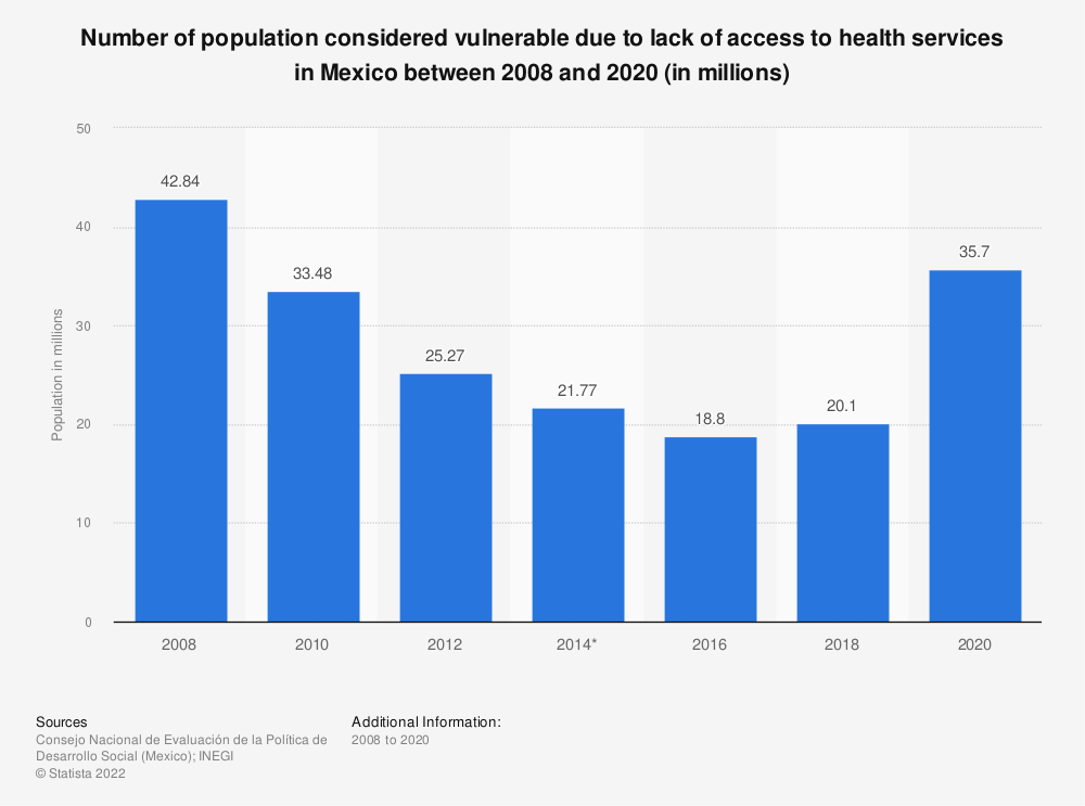 Statistic: Number of population considered vulnerable due to lack of access to health services in Mexico between 2008 and 2018 (in millions) | Statista