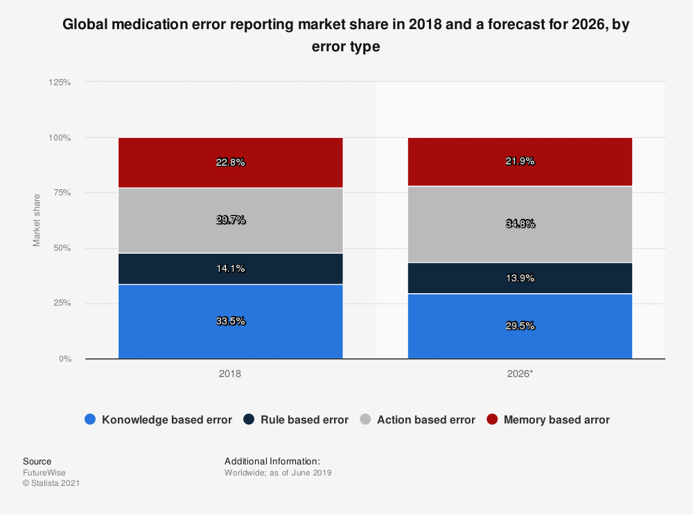 Statistic: Global medication error reporting market share in 2018 and a forecast for 2026, by error type | Statista