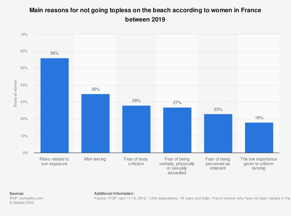 Statistic: Main reasons for not going topless on the beach according to women in France between 2019 | Statista
