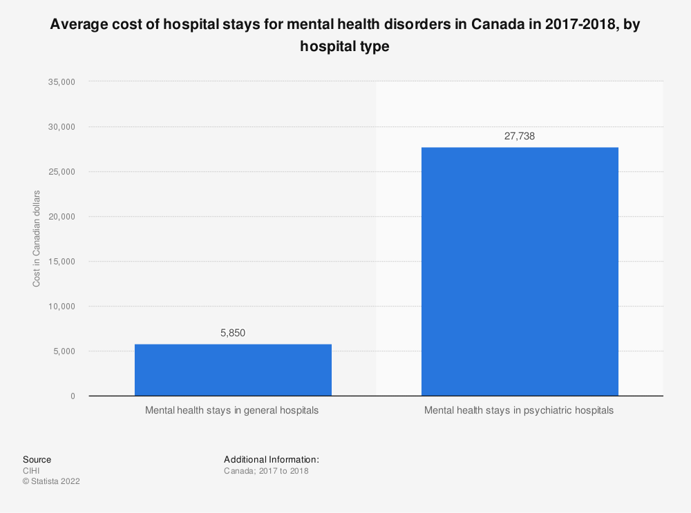 Statistic: Average cost of hospital stays for mental health disorders in Canada in 2017-2018, by hospital type   Statista