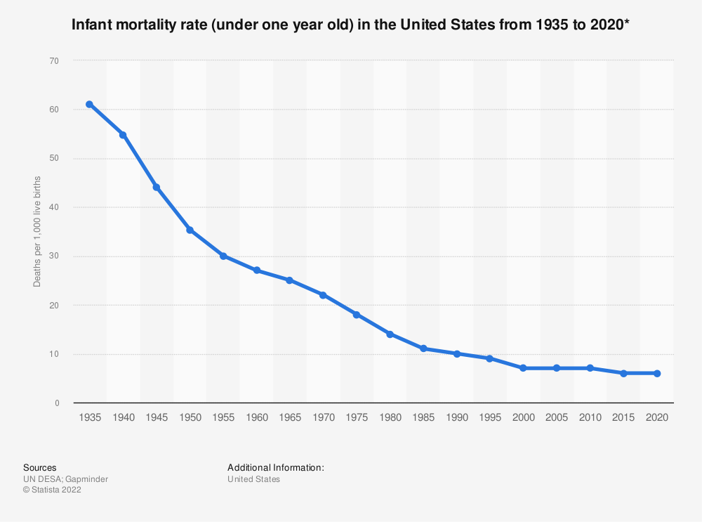 Statistic: Infant mortality rate (under one year old) in the United States from 1935 to 2020*   Statista