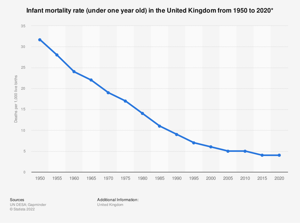 Statistic: Infant mortality rate (under one year old) in the United Kingdom from 1950 to 2020* | Statista
