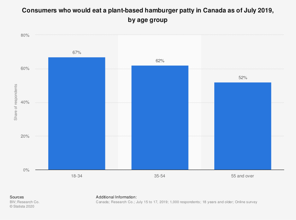 Statistic: Consumers who would eat a plant-based hamburger patty in Canada as of July 2019, by age group | Statista