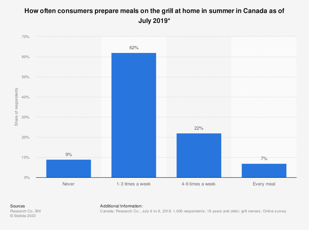 Statistic: How often consumers prepare meals on the grill at home in summer in Canada as of July 2019* | Statista