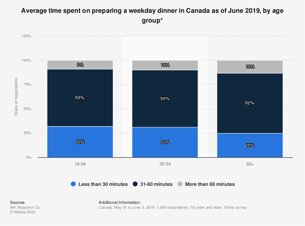 Statistic: Average time spent on preparing a weekday dinner in Canada as of June 2019, by age group* | Statista