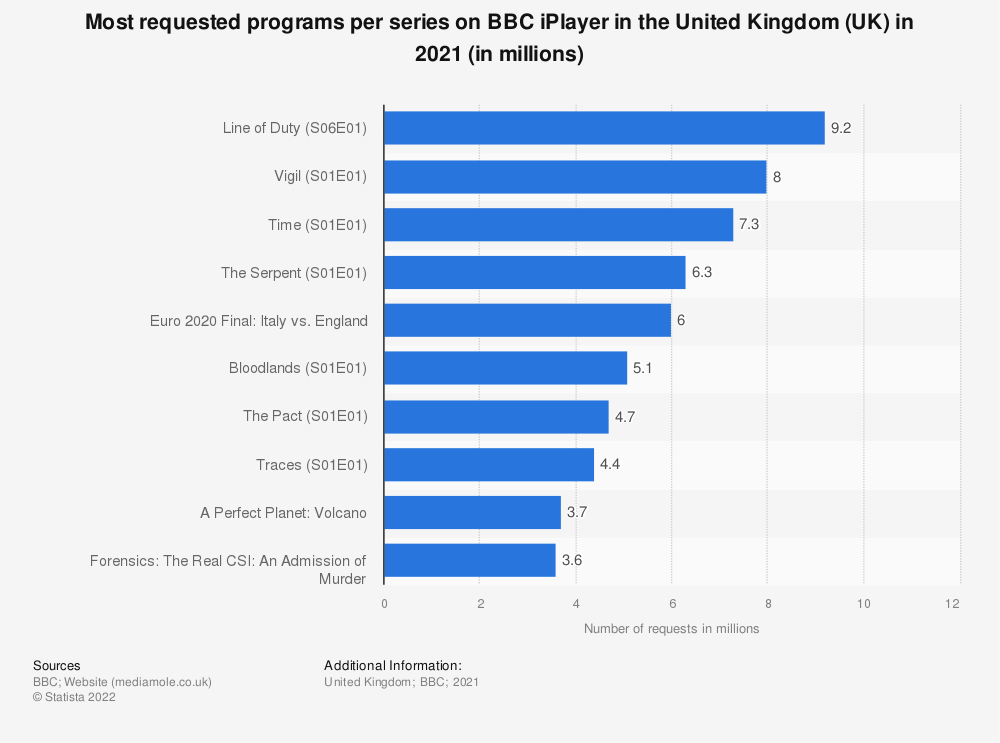 Statistic: Most requested programs per series* on BBC iPlayer in the United Kingdom (UK) in 2018 (in millions) | Statista