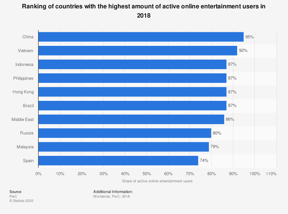 Statistic: Ranking of countries with the highest amount of active online entertainment users in 2018 | Statista