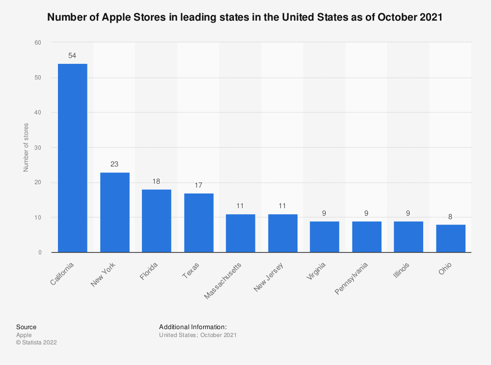 Statistic: Number of Apple Stores in leading states in the United States as of August 2020 | Statista