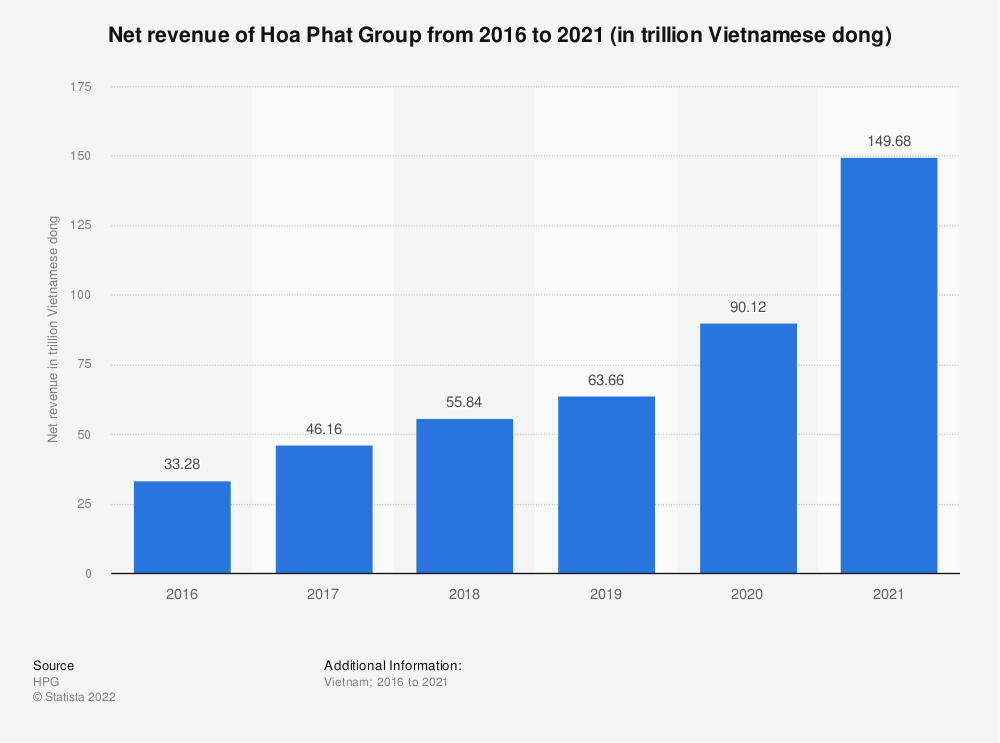Statistic: Net revenue of Hoa Phat Group from 2016 to 2019 (in trillion Vietnamese dong)   Statista