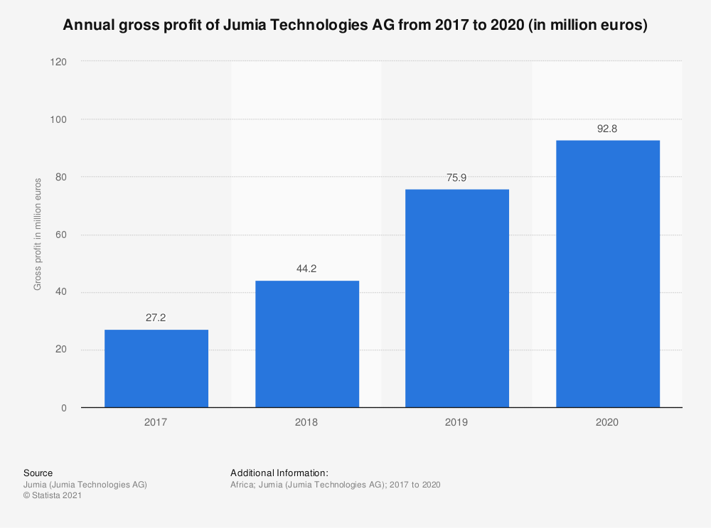 Statistic: Annual gross profit of Jumia Technologies AG from 2017 to 2019 (in million euros) | Statista