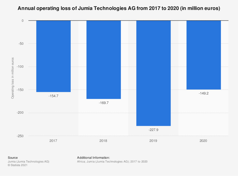 Statistic: Annual operating loss of Jumia Technologies AG from 2017 to 2019 (in million euros) | Statista
