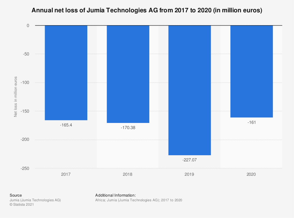 Statistic: Annual net loss of Jumia Technologies AG from 2017 to 2019 (in million euros) | Statista