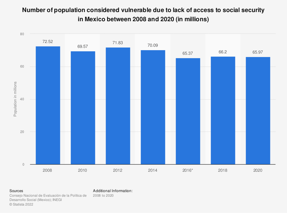 Statistic: Number of population considered vulnerable due to lack of access to social security in Mexico between 2008 and 2018 (in millions)   Statista