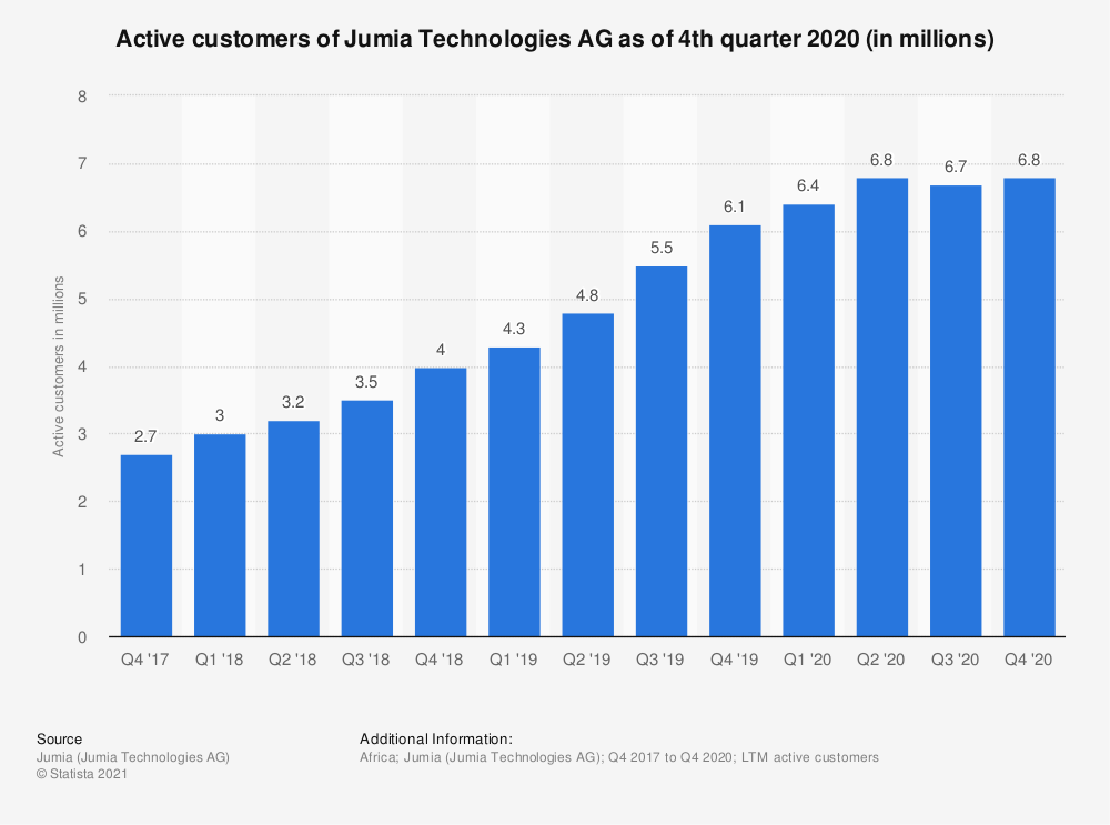 Statistic: Active customers of Jumia Technologies AG as of 2nd quarter 2020 (in millions) | Statista