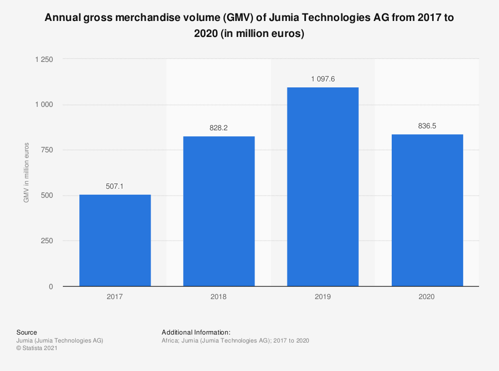 Statistic: Annual gross merchandise volume (GMV) of Jumia Technologies AG from 2017 to 2019 (in million euros) | Statista