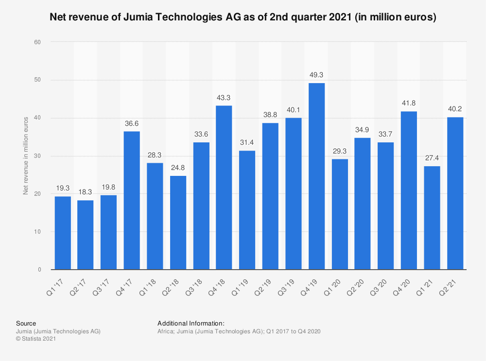 Statistic: Net revenue of Jumia Technologies AG as of 3rd quarter 2019 (in million euros) | Statista