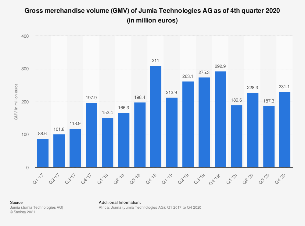 Statistic: Gross merchandise volume (GMV) of Jumia Technologies AG as of 1st quarter 2020 (in million euros) | Statista