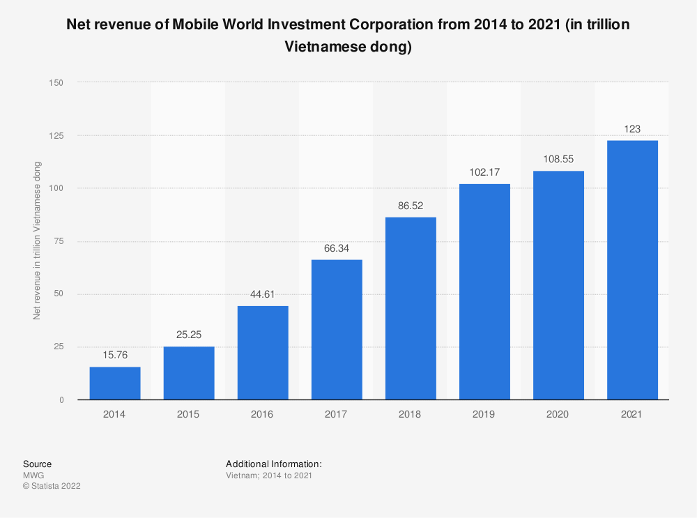Statistic: Net revenue of Mobile World Investment Corporation from 2014 to 2019 (in trillion Vietnamese dong) | Statista