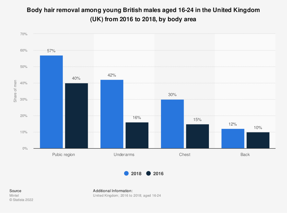 Statistic: Body hair removal among young British males aged 16-24 in the United Kingdom (UK) from 2016 to 2018, by body area | Statista