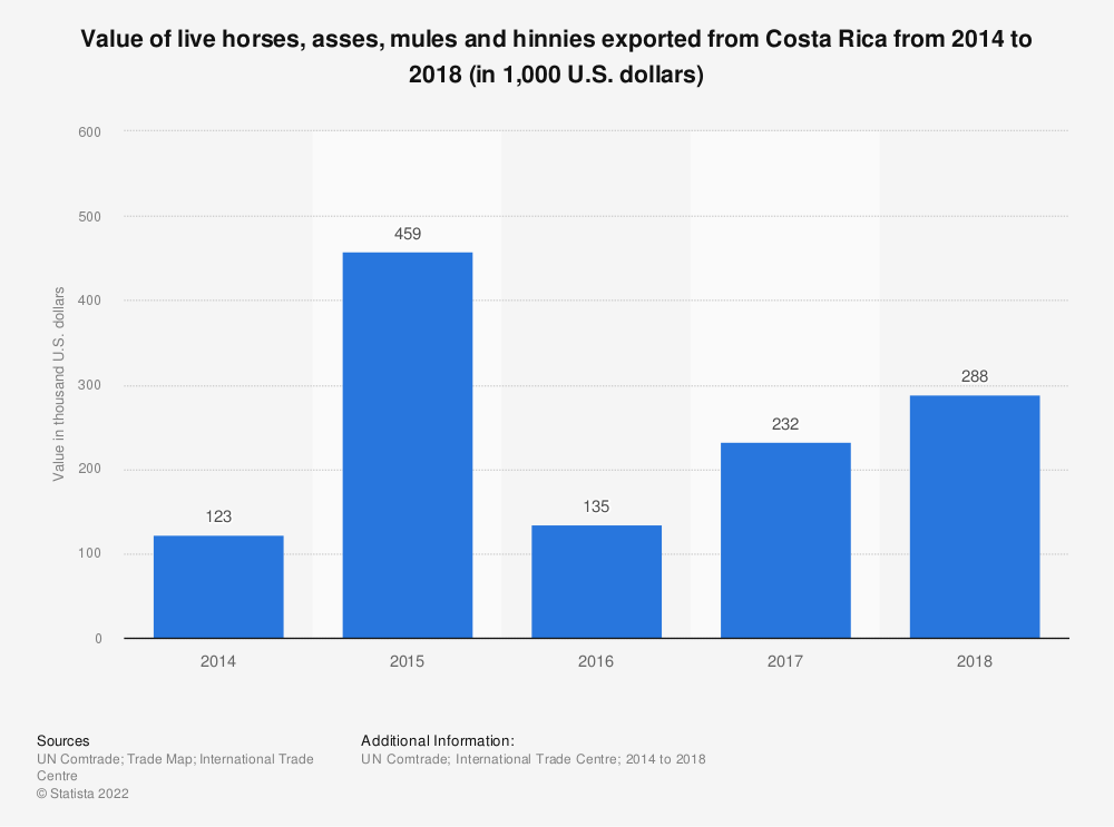 Statistic: Value of live horses, asses, mules and hinnies exported from Costa Rica from 2014 to 2018 (in 1,000 U.S. dollars) | Statista